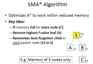How SMA* Algorithm Works