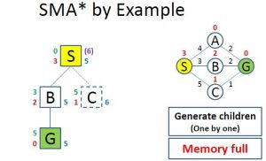 Simplified Memory Bounded A* (SMA*)
