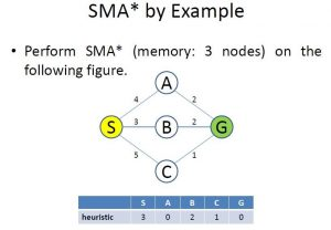 The Problem of Simplified Memory Bounded A*