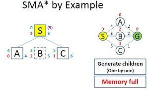 Full Memory While Evaluation SMA*