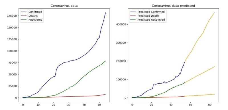 Predicting the number of infected people by the Coronavirus