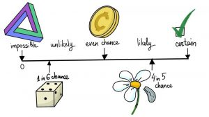 Probability to Learn Essential Mathematical Skills