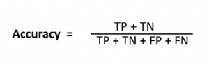 Accuracy in Confusion Matrix