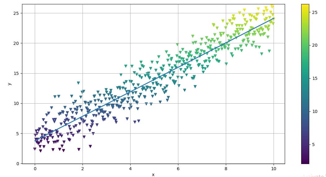 Plotting the Linear Regression