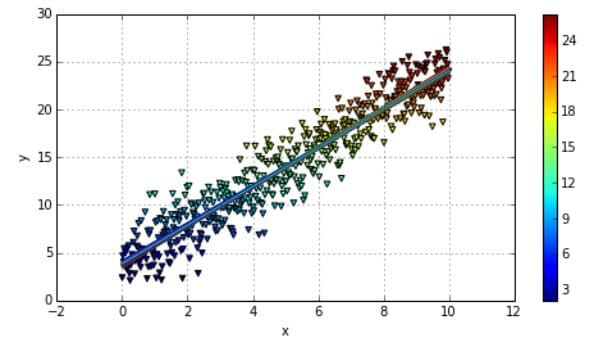 Plotting the Bayesian Regression