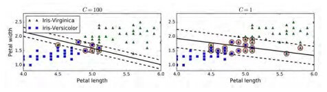 Margin violations based on the C hyperparameter