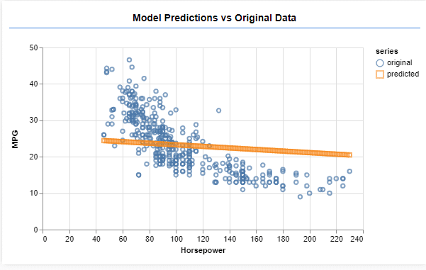 Predicting the output