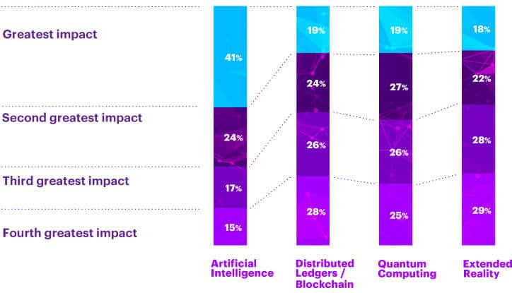 Technology per impact percentage (The Future is DARQ)
